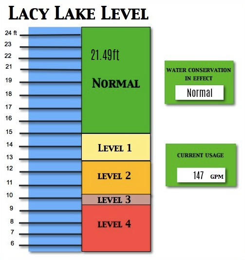 Lacy Lake Level March 2018